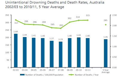 Budget Pool Safety Inspections Drowning Statistics 2010 2011