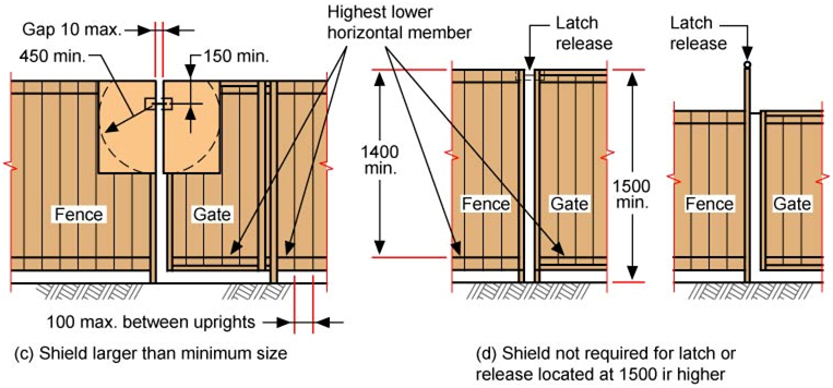 Budget Pool Safety Inspections - Swimming Pool Gate Requirements